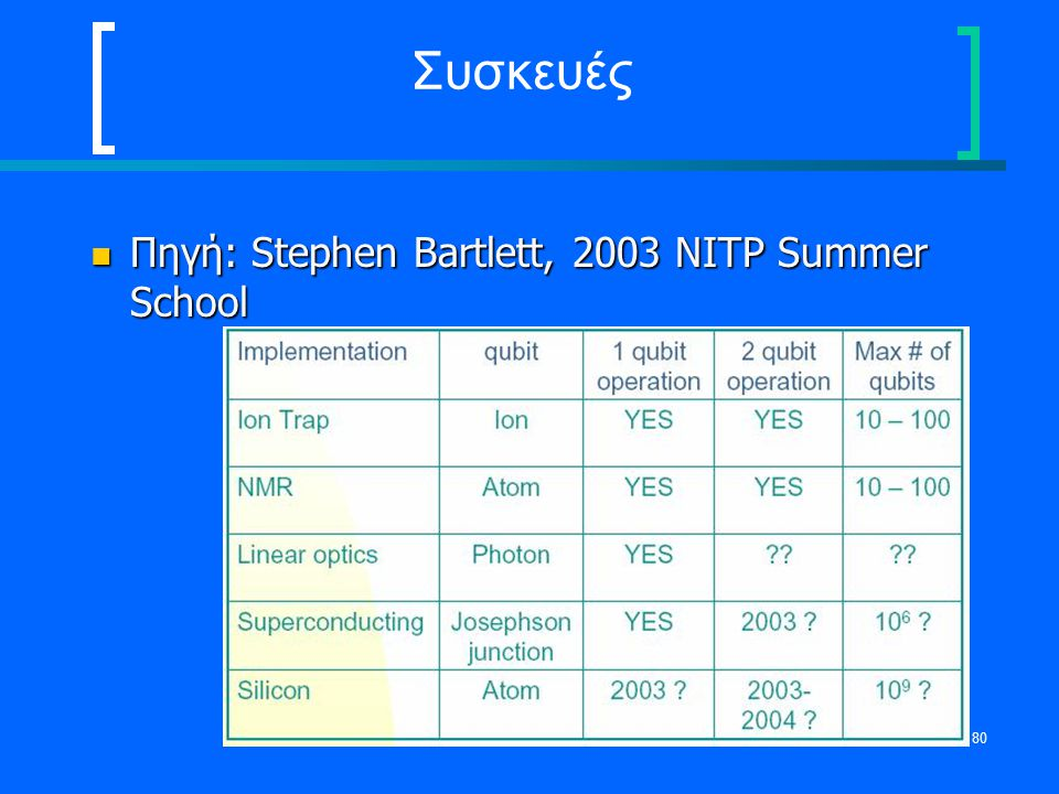 Συσκευές Πηγή: Stephen Bartlett, 2003 NITP Summer School