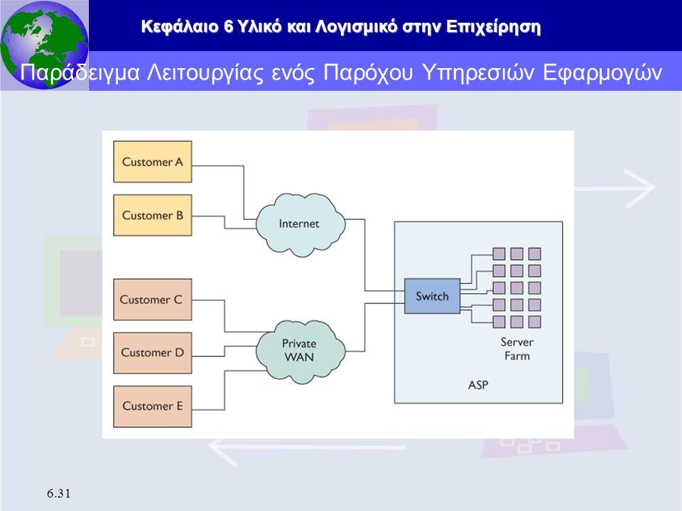 Παράδειγμα Λειτουργίας ενός Παρόχου Υπηρεσιών Εφαρμογών