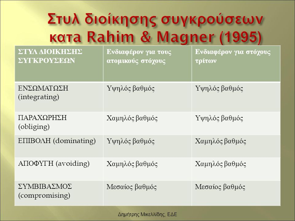 Στυλ διοίκησης συγκρούσεων κατa Rahim & Magner (1995)
