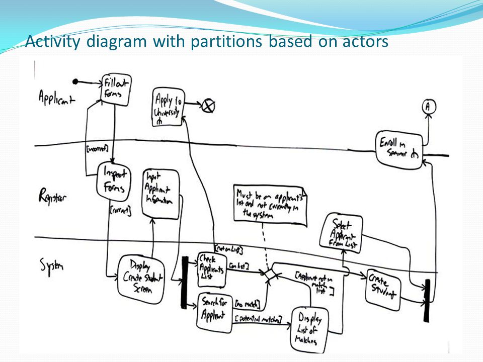 Activity diagram with partitions based on actors