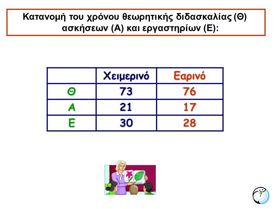 Κατανομή του χρόνου θεωρητικής διδασκαλίας (Θ) ασκήσεων (Α) και εργαστηρίων (Ε):