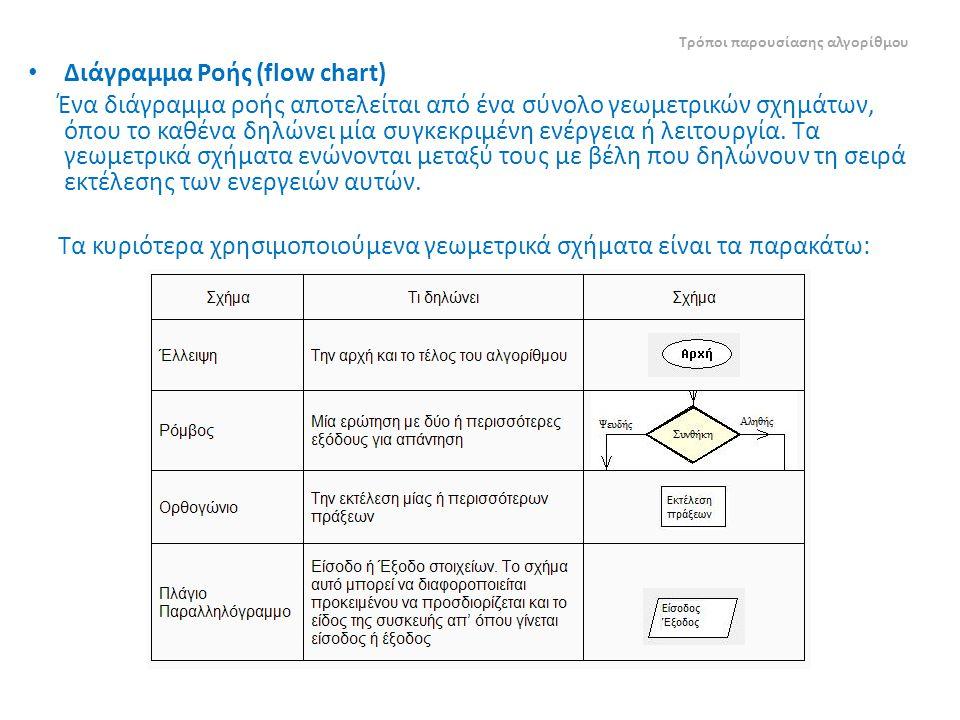 Διάγραμμα Ροής (flow chart)