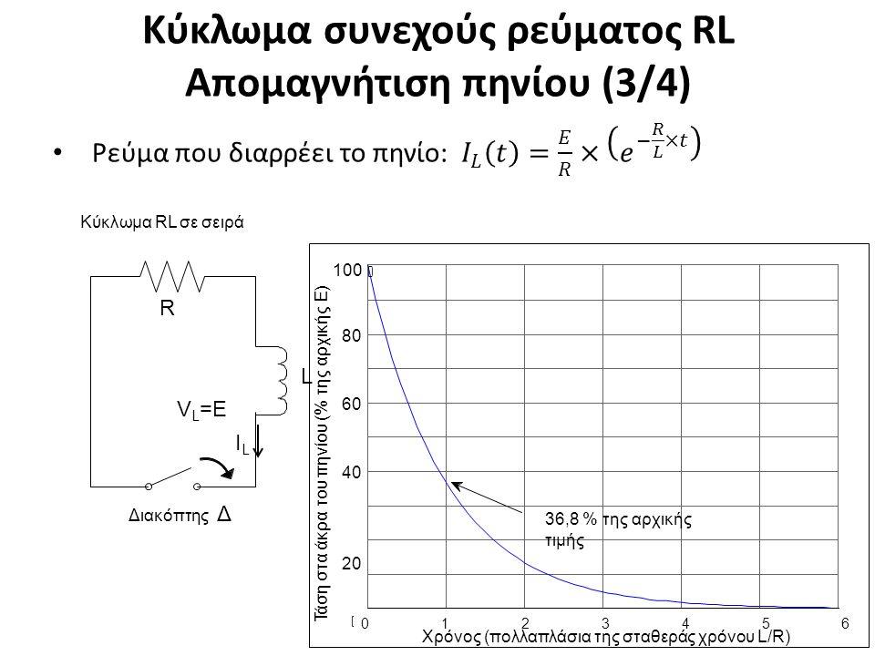 Κύκλωμα συνεχούς ρεύματος RL Απομαγνήτιση πηνίου (4/4)