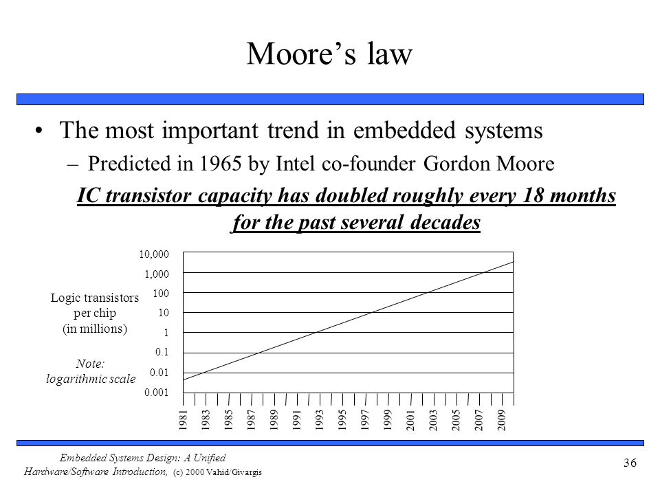 Moore's law The most important trend in embedded systems