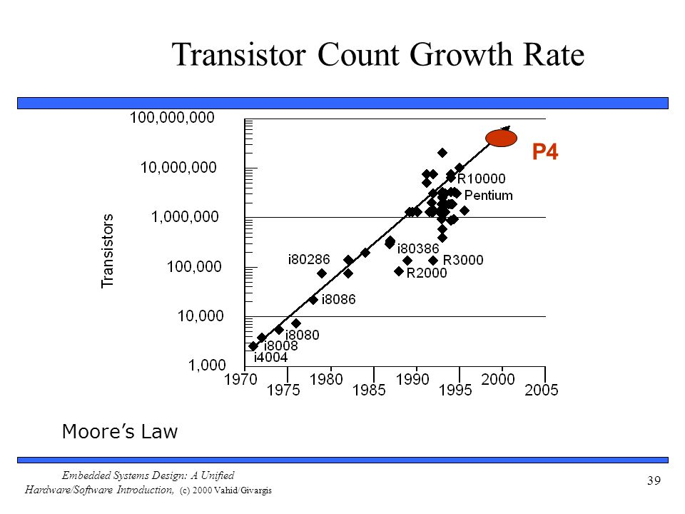 Transistor Count Growth Rate