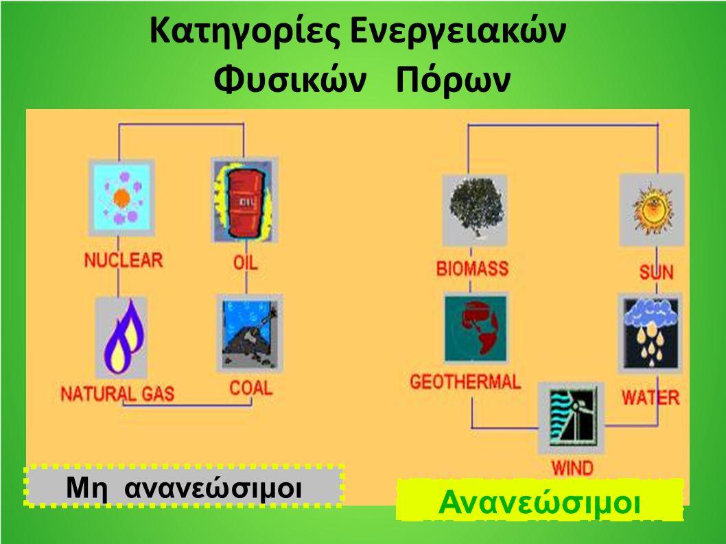 Κατηγορίες Ενεργειακών Φυσικών Πόρων