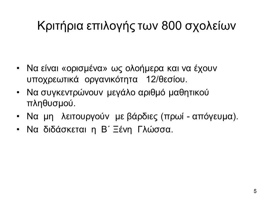 Κριτήρια επιλογής των 800 σχολείων