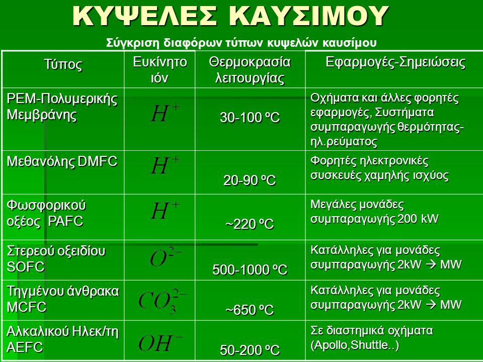 Σύγκριση διαφόρων τύπων κυψελών καυσίμου