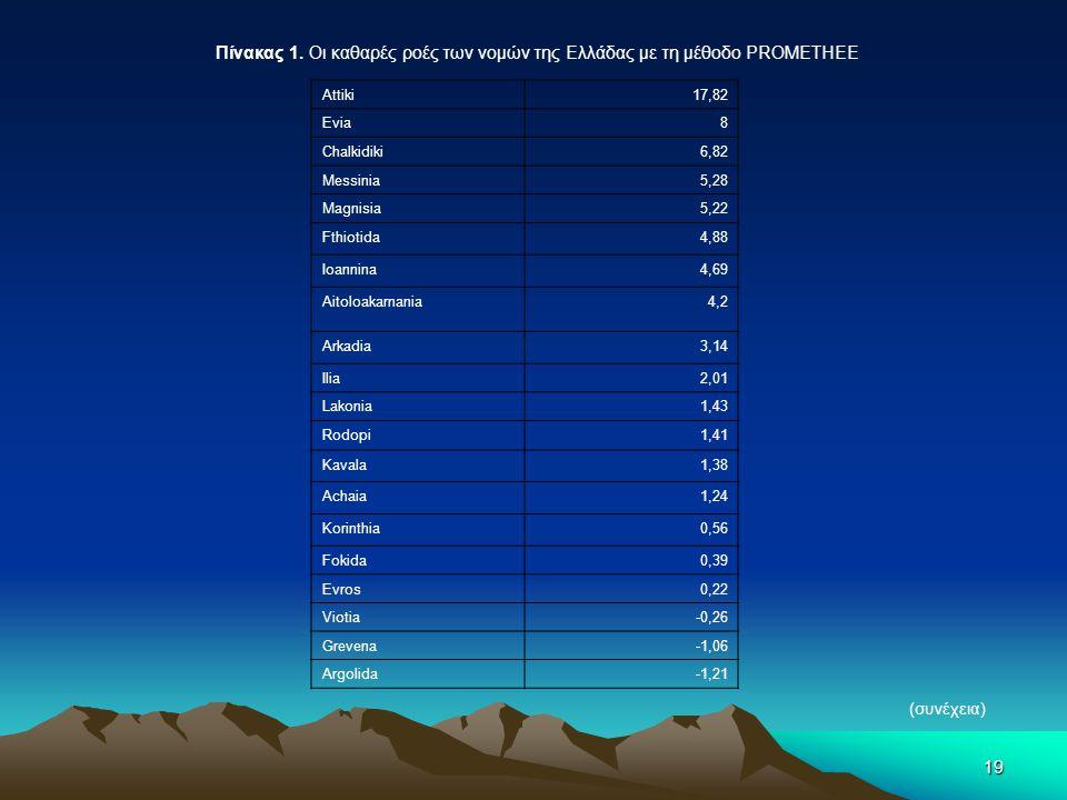 Πίνακας 1. Οι καθαρές ροές των νομών της Ελλάδας με τη μέθοδο PROMETHEE