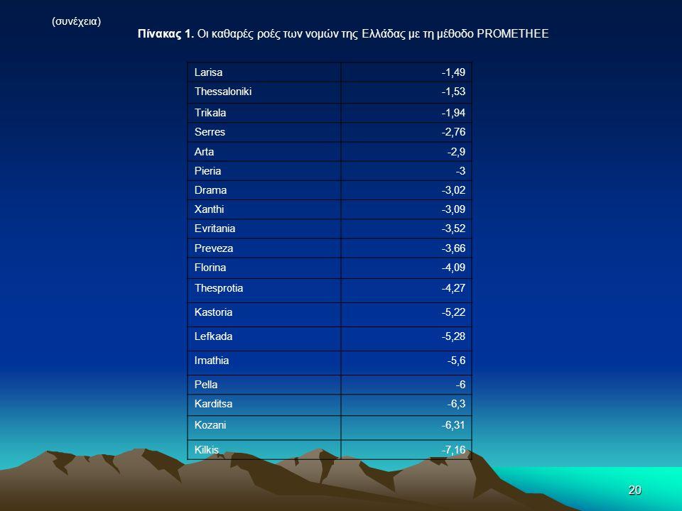 (συνέχεια) Πίνακας 1. Οι καθαρές ροές των νομών της Ελλάδας με τη μέθοδο PROMETHEE. Larisa. -1,49.
