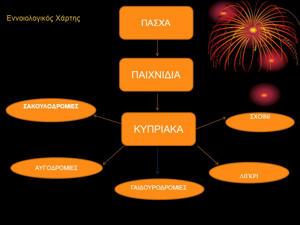 ΠΑΙΧΝΙΔΙΑ ΚΥΠΡΙΑΚΑ ΠΑΣΧΑ Εννοιολογικός Χάρτης ΣΑΚΟΥΛΟΔΡΟΜΙΕΣ ΣΧΟΙΝΙ