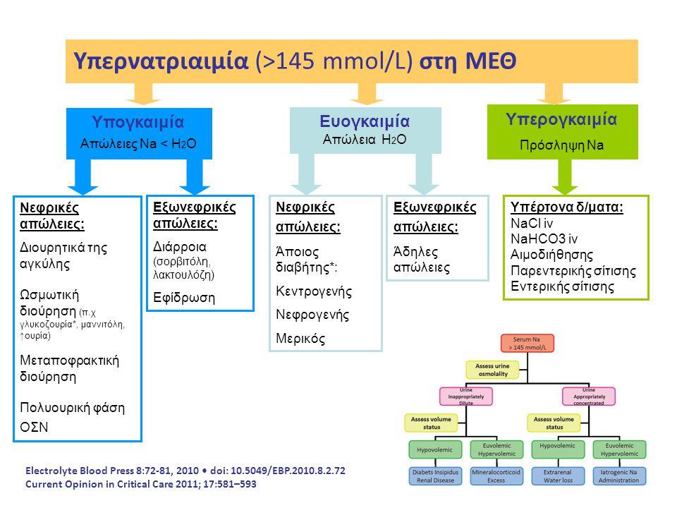 Υπερνατριαιμία (>145 mmol/L) στη ΜΕΘ
