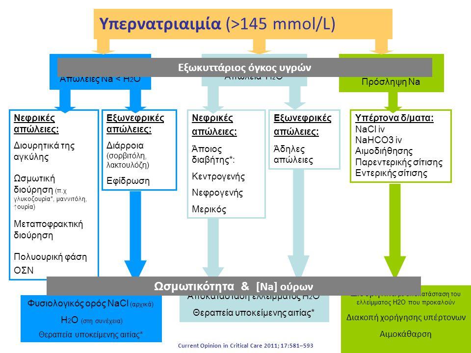 Υπερνατριαιμία (>145 mmol/L)