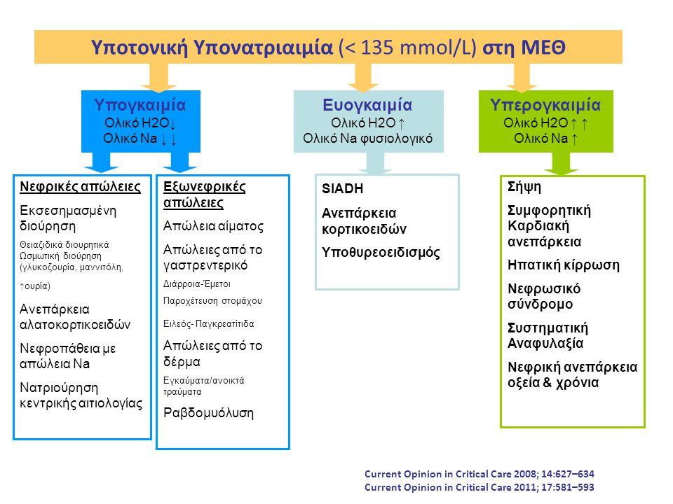 Υποτονική Υπονατριαιμία (< 135 mmol/L) στη ΜΕΘ