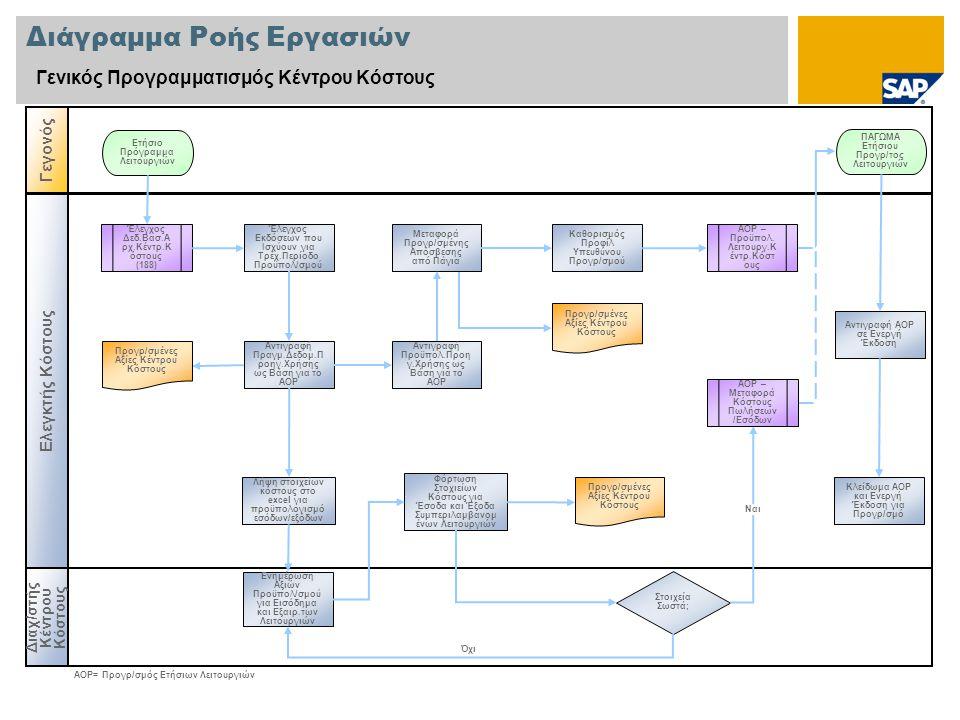 Διάγραμμα Ροής Εργασιών