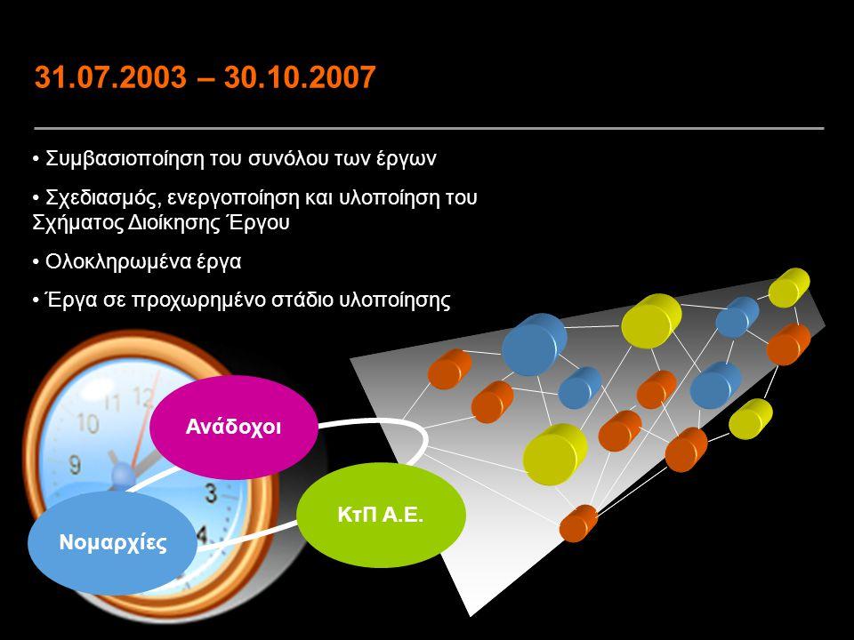 31.07.2003 – 30.10.2007 Συμβασιοποίηση του συνόλου των έργων