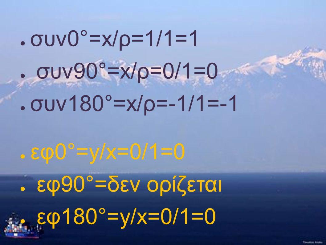 συν0°=x/ρ=1/1=1 συν90°=x/ρ=0/1=0. συν180°=x/ρ=-1/1=-1.
