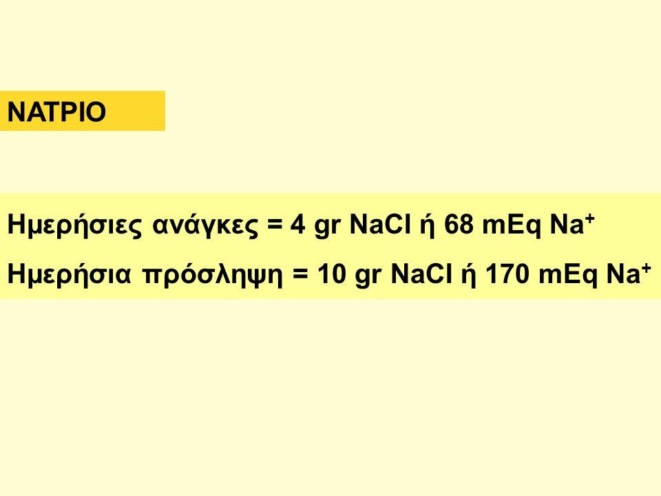 ΝΑΤΡΙΟ Ημερήσιες ανάγκες = 4 gr NaCI ή 68 mEq Na+ Ημερήσια πρόσληψη = 10 gr NaCI ή 170 mEq Na+