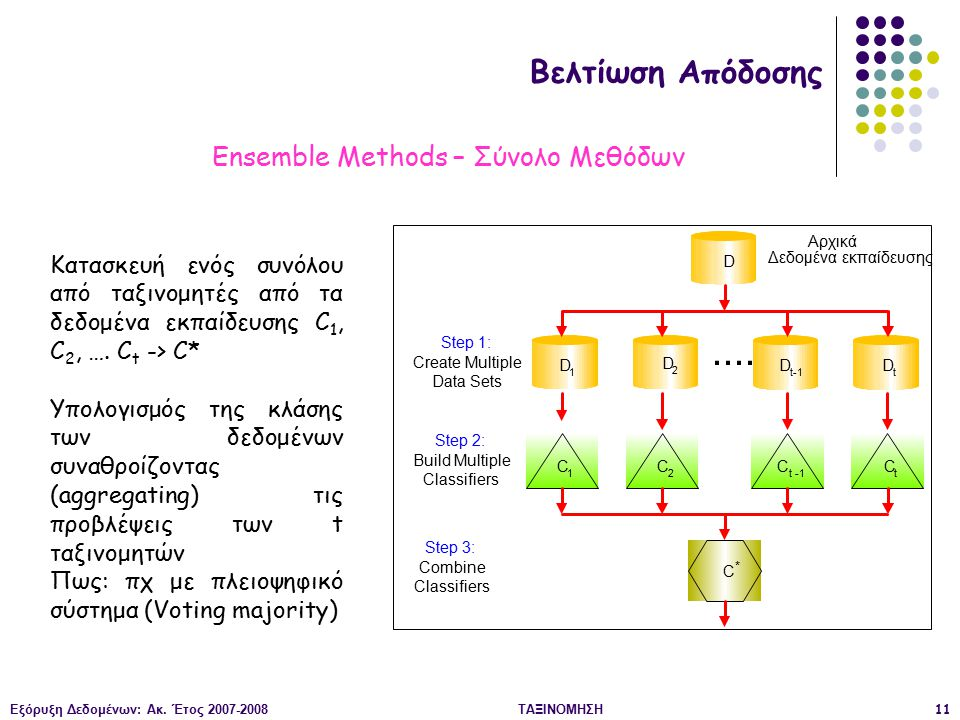 Ensemble Methods – Σύνολο Μεθόδων