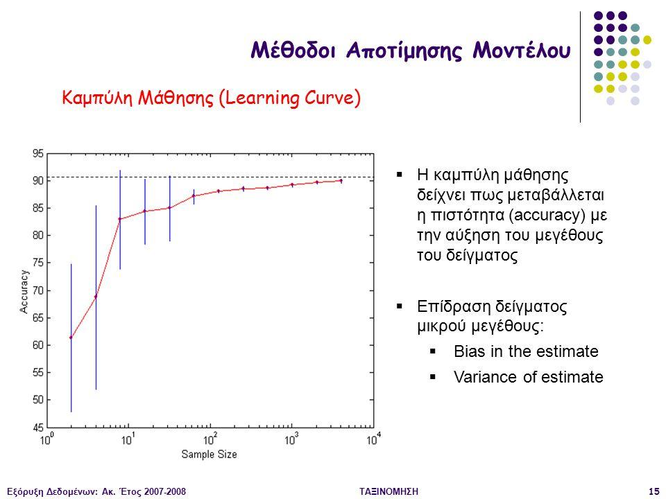 Καμπύλη Μάθησης (Learning Curve)