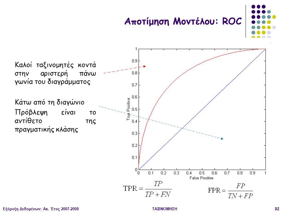 Αποτίμηση Μοντέλου: ROC