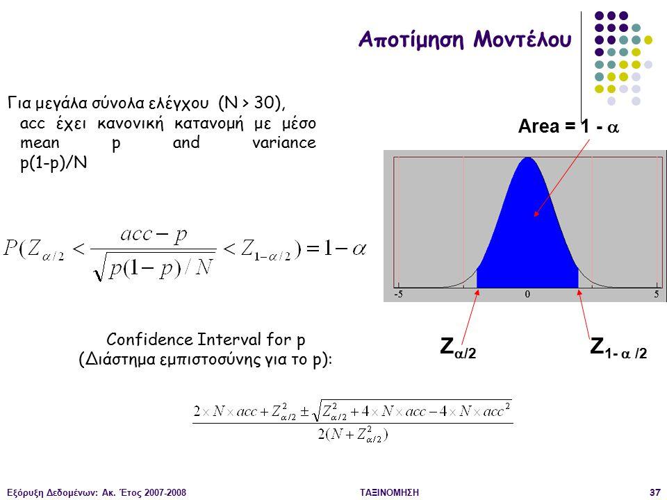 Αποτίμηση Μοντέλου Z/2 Z1-  /2 Area = 1 - 