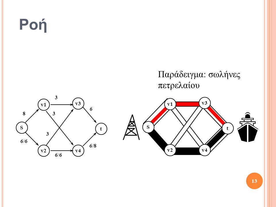 Ροή Παράδειγμα: σωλήνες πετρελαίου 8 3 6 6/8 6/6 S t v1 v2 v3 v4 v1 v3