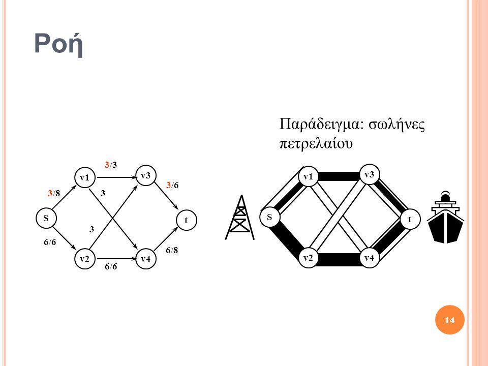 Ροή Παράδειγμα: σωλήνες πετρελαίου 3/8 3/3 3/6 6/8 6/6 3 S t v1 v2 v3