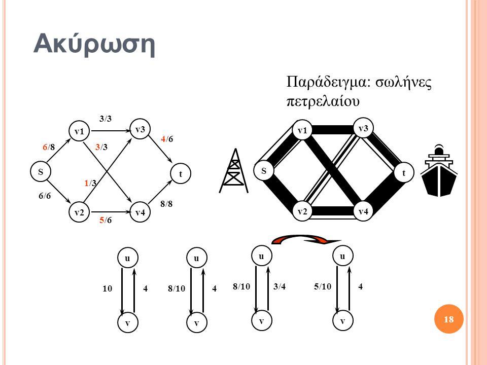 Ακύρωση Παράδειγμα: σωλήνες πετρελαίου S t v1 v2 v3 v4 6/8 3/3 4/6 8/8