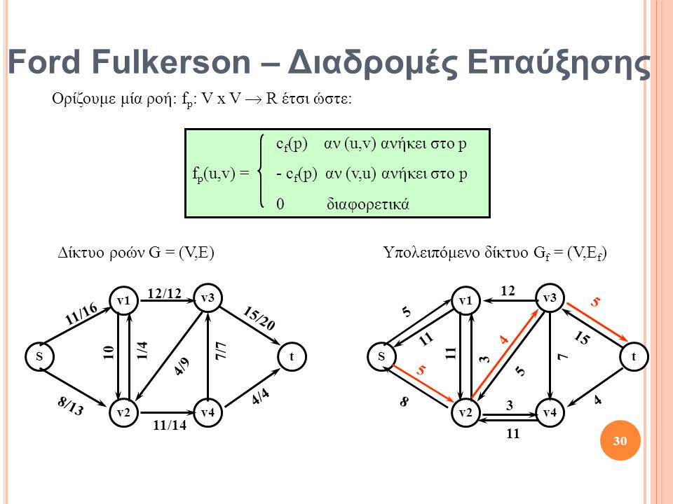 Ford Fulkerson – Διαδρομές Επαύξησης