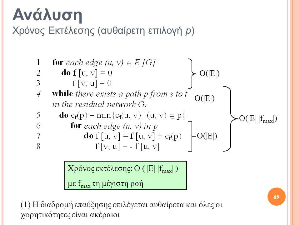 Ανάλυση Χρόνος Εκτέλεσης (αυθαίρετη επιλογή p)
