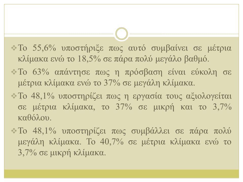 Το 55,6% υποστήριξε πως αυτό συμβαίνει σε μέτρια κλίμακα ενώ το 18,5% σε πάρα πολύ μεγάλο βαθμό.