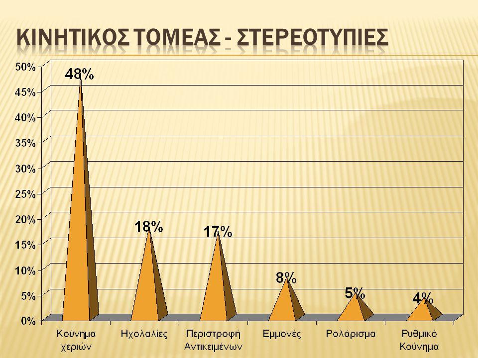 ΚΙΝΗΤΙΚΟΣ ΤΟΜΕΑΣ - ΣΤΕΡΕΟΤΥΠΙΕΣ