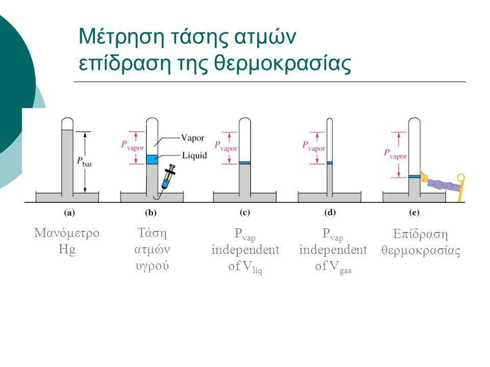 Μέτρηση τάσης ατμών επίδραση της θερμοκρασίας