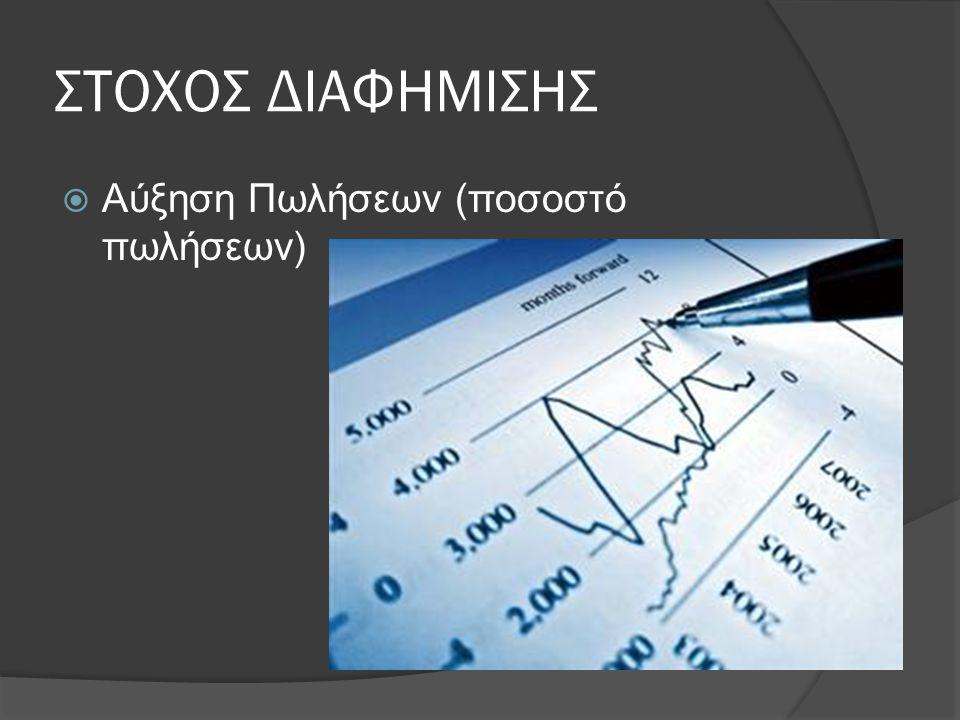 ΣΤΟΧΟΣ ΔΙΑΦΗΜΙΣΗΣ Αύξηση Πωλήσεων (ποσοστό πωλήσεων)