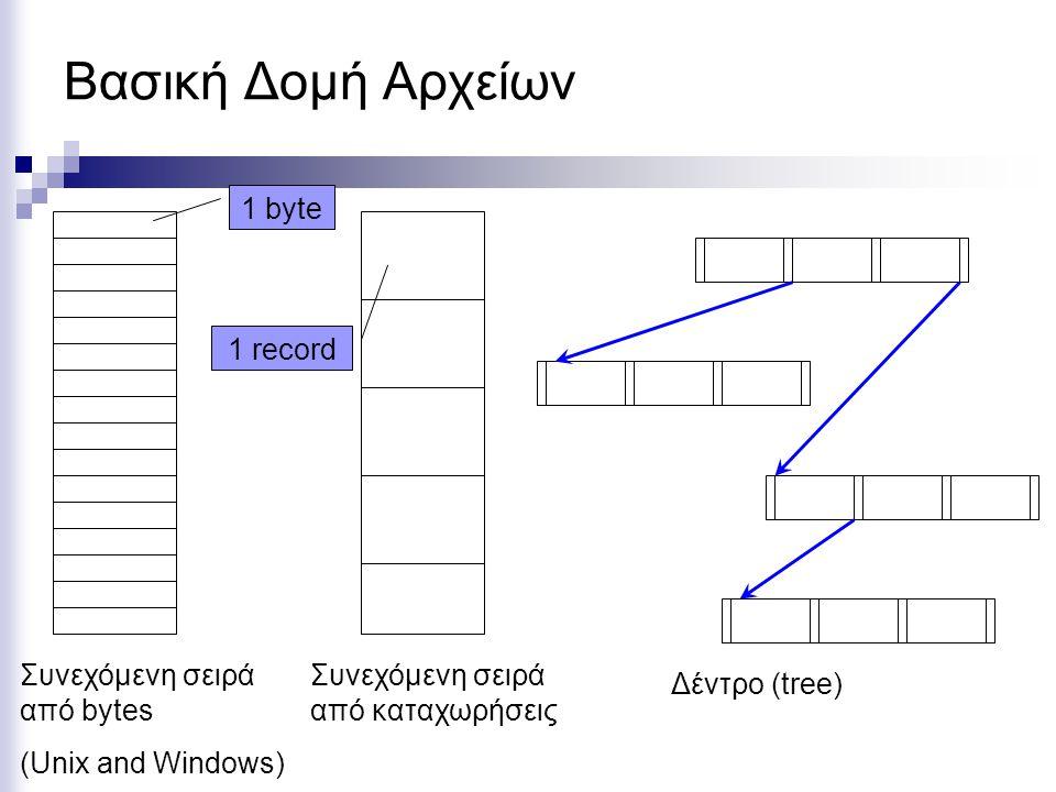 Βασική Δομή Αρχείων 1 byte 1 record Συνεχόμενη σειρά από bytes