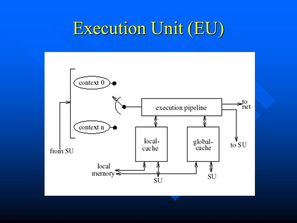 Execution Unit (EU) Η EU αποτελείται από: