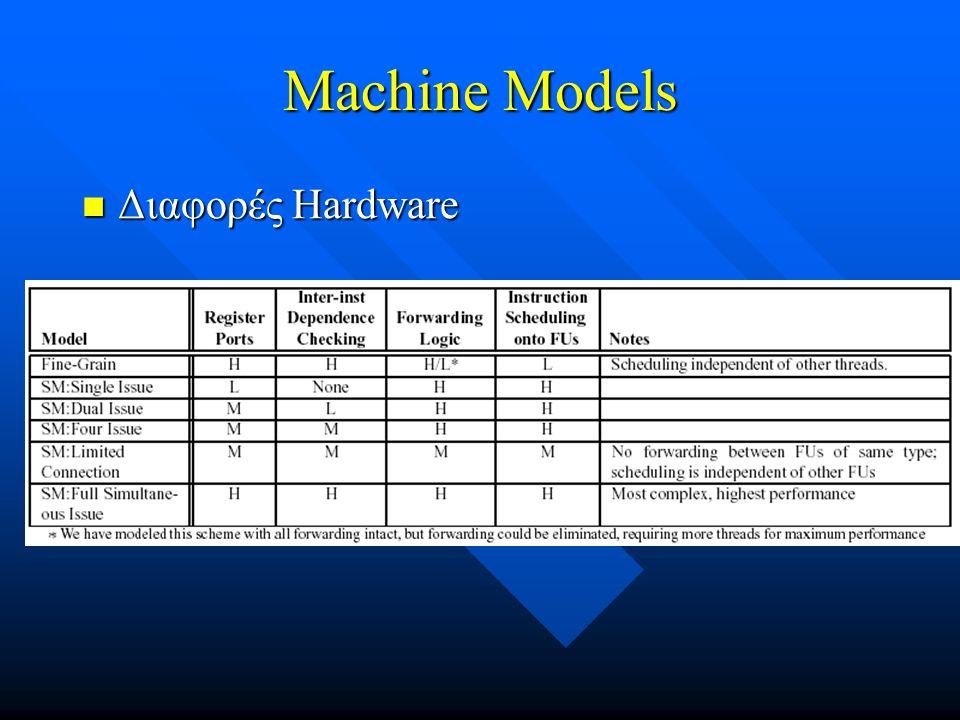 Machine Models Διαφορές Hardware Στον πίνακα συγκρίνεται