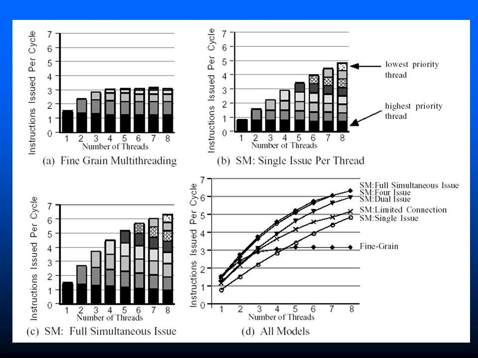 Απόδοση των διάφορων μοντέλων ως λειτουργία του αριθμού threads.