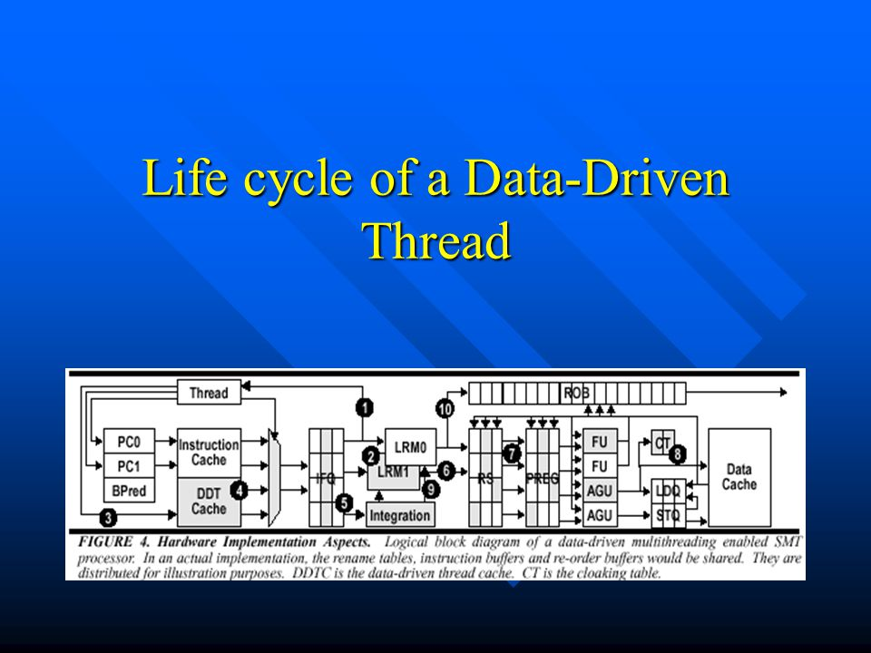 Life cycle of a Data-Driven Thread
