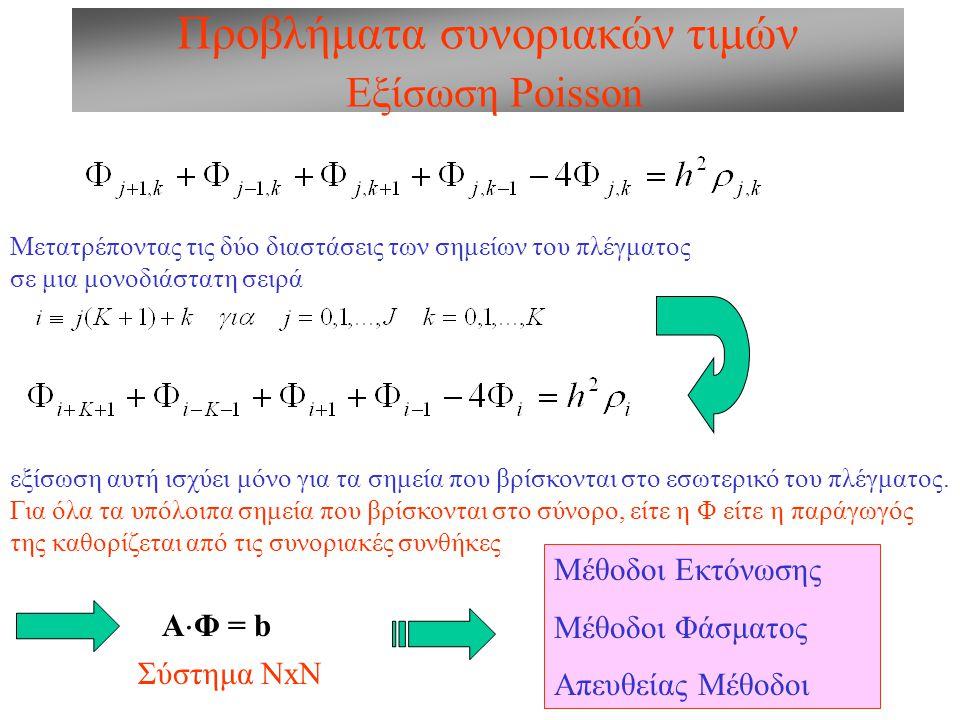 Προβλήματα συνοριακών τιμών Εξίσωση Poisson