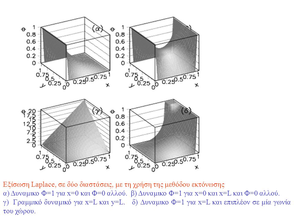 Εξίσωση Laplace, σε δύο διαστάσεις, με τη χρήση της μεθόδου εκτόνωσης