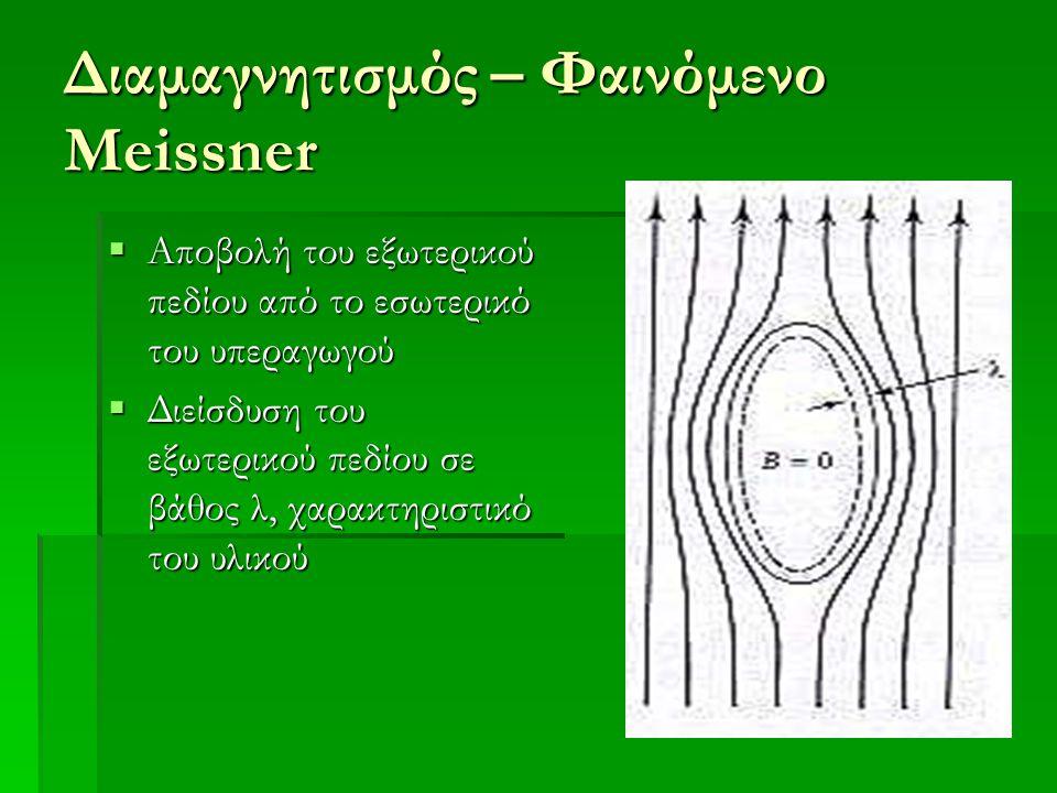 Διαμαγνητισμός – Φαινόμενο Meissner