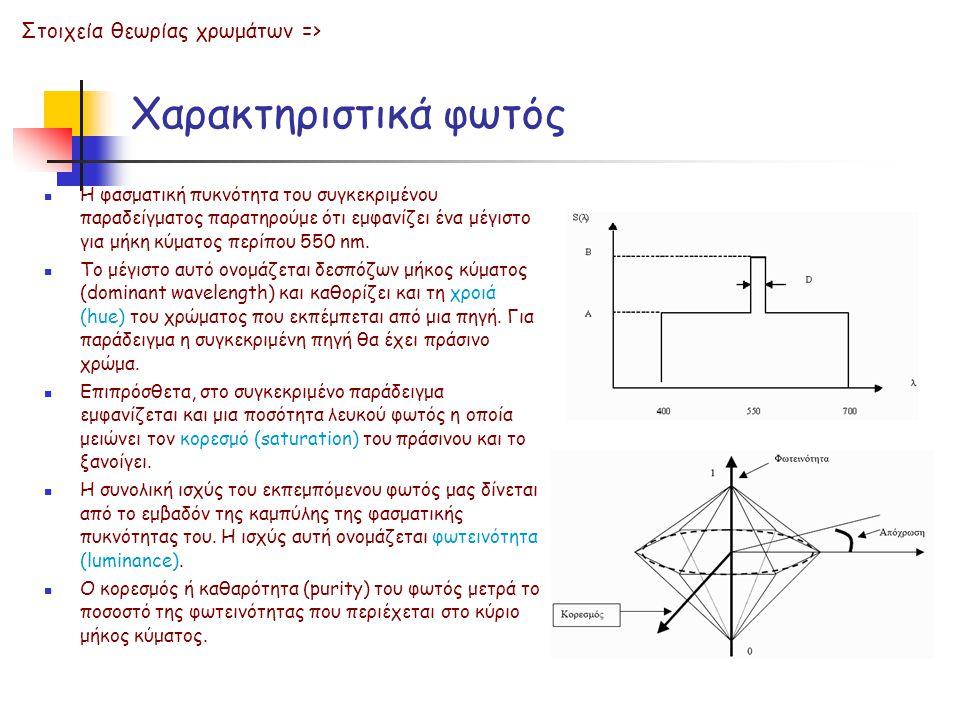Χαρακτηριστικά φωτός Στοιχεία θεωρίας χρωμάτων =>