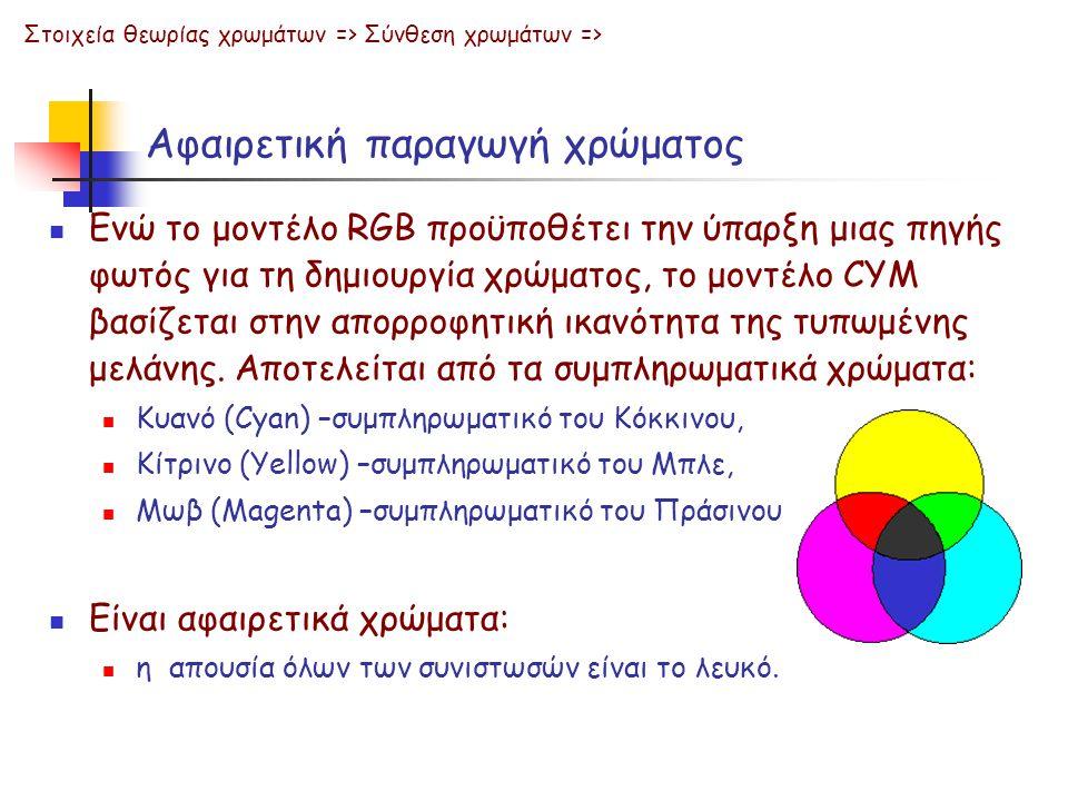 Αφαιρετική παραγωγή χρώματος