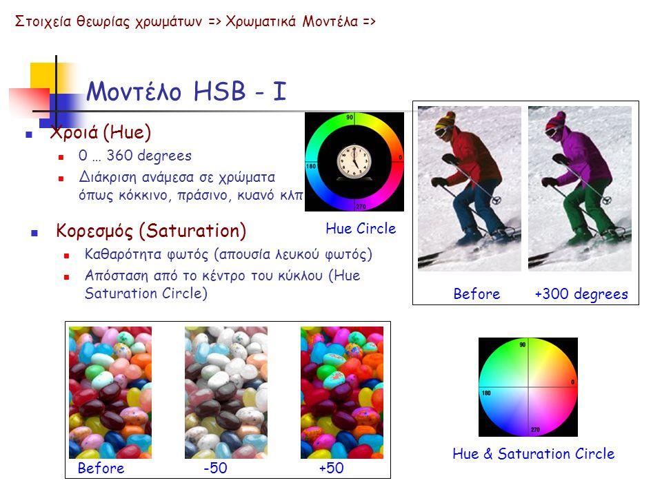 Μοντέλο HSB - Ι Χροιά (Hue) Κορεσμός (Saturation)