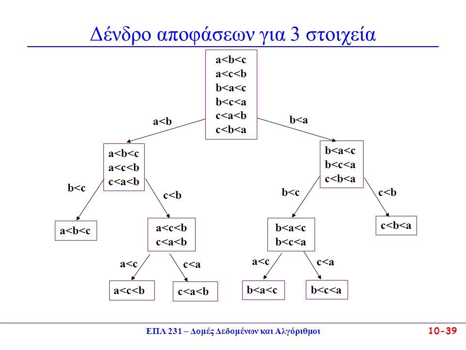 Δένδρο αποφάσεων για 3 στοιχεία