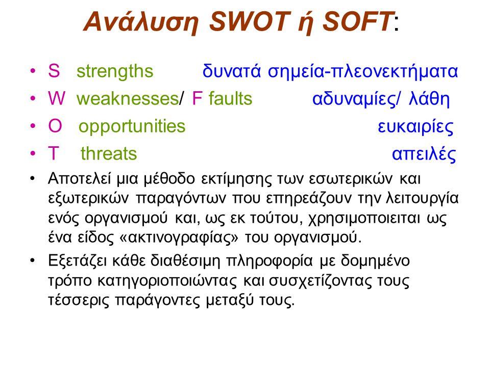 Ανάλυση SWOT ή SOFT: S strengths δυνατά σημεία-πλεονεκτήματα