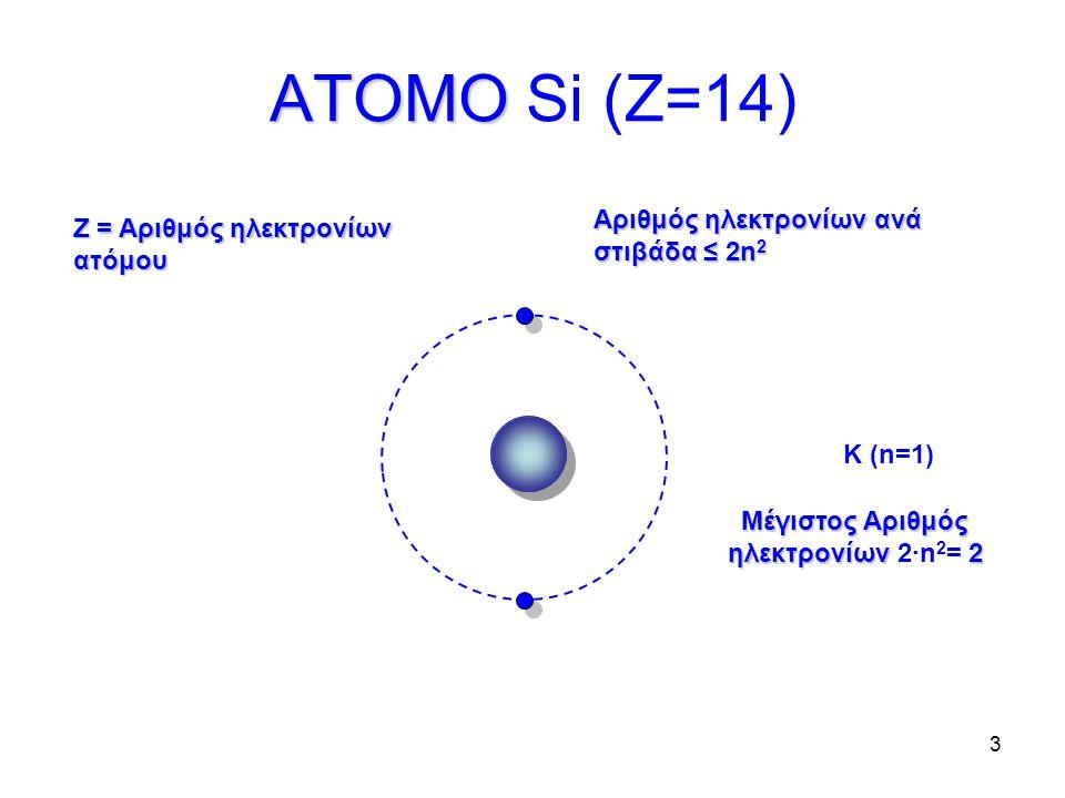 Μέγιστος Αριθμός ηλεκτρονίων 2∙n2= 2