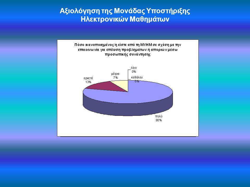 Αξιολόγηση της Μονάδας Υποστήριξης Ηλεκτρονικών Μαθημάτων